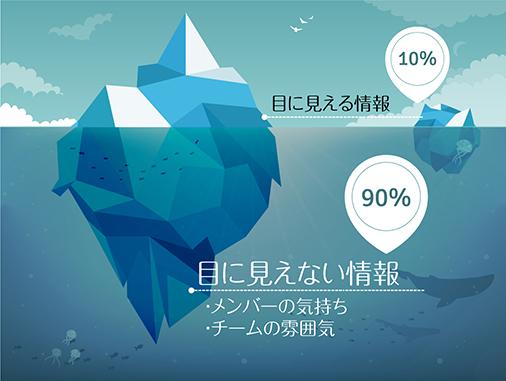 氷山のインフォグラフィック